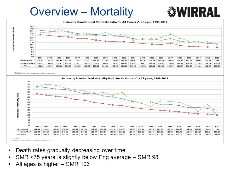 Overview – Mortality Death rates gradually decreasing over time SMR <75 years is slightly below Eng average – SMR 98 All ages is higher – SMR 106