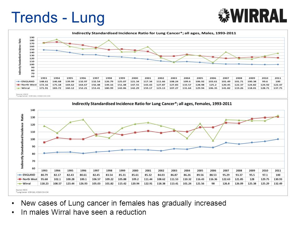 Trends - Lung New cases of Lung cancer in females has gradually increased In males Wirral have seen a reduction