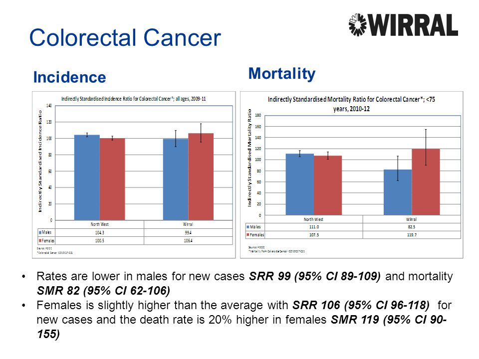 Colorectal Cancer Incidence Mortality Rates are lower in males for new cases SRR 99 (95% CI 89-109) and mortality SMR 82 (95% CI 62-106) Females is sl