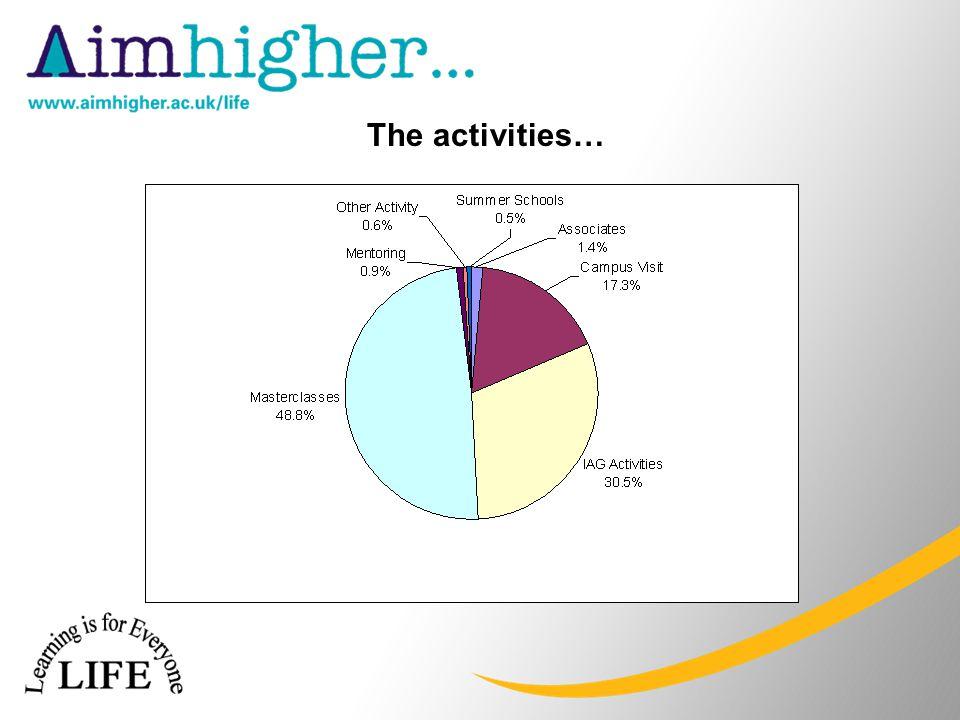 The activities…