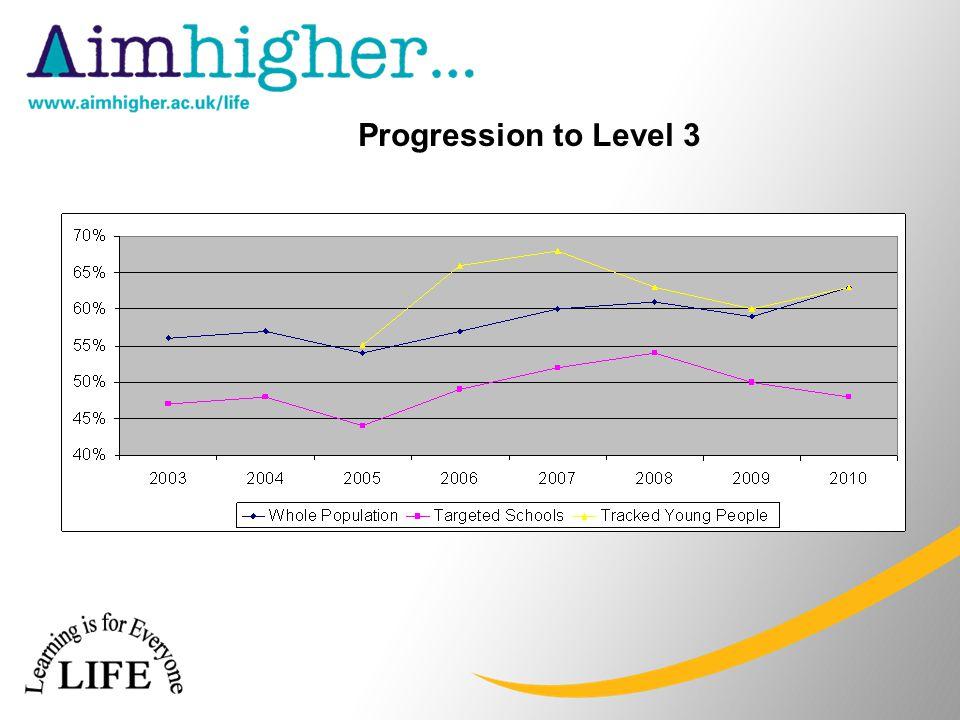 Progression to Level 3