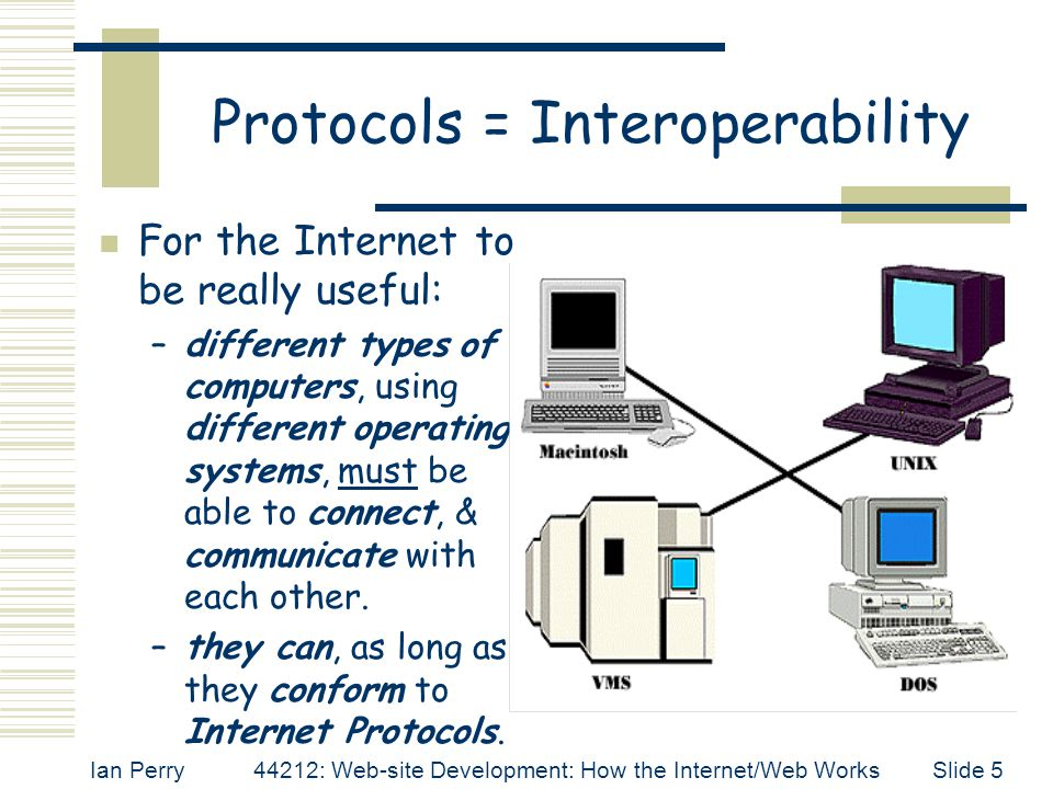 Ian Perry44212: Web-site Development: How the Internet/Web WorksSlide 6 The Internet Protocol  TCP/IP Transmission Control Program / Internet Protocol  a suite, or family, of protocols; enabling messages to be correctly formatted and transmitted from computer to computer irrespective of computer type/operating system.