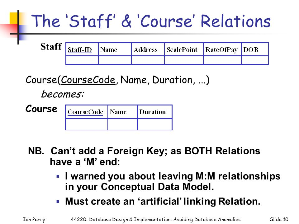 Ian PerrySlide 1044220: Database Design & Implementation: Avoiding Database Anomalies The 'Staff' & 'Course' Relations Course(CourseCode, Name, Duration,...) becomes: Course NB.