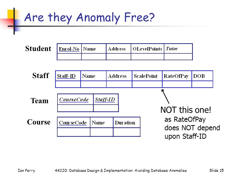 Ian PerrySlide 1544220: Database Design & Implementation: Avoiding Database Anomalies Are they Anomaly Free? Student Team Course Staff NOT this one! a