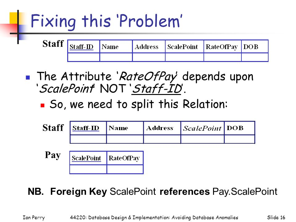 Ian PerrySlide 1644220: Database Design & Implementation: Avoiding Database Anomalies Fixing this 'Problem' The Attribute 'RateOfPay' depends upon 'ScalePoint' NOT 'Staff-ID'.