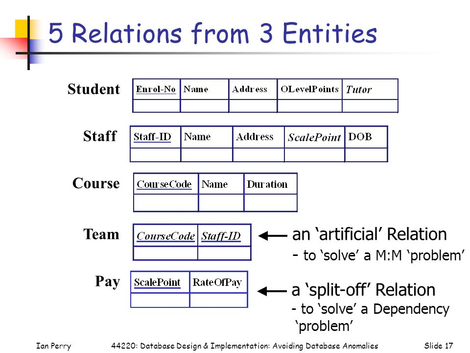 Ian PerrySlide 1744220: Database Design & Implementation: Avoiding Database Anomalies 5 Relations from 3 Entities Student Team Course Pay Staff an 'artificial' Relation - to 'solve' a M:M 'problem' a 'split-off' Relation - to 'solve' a Dependency 'problem'