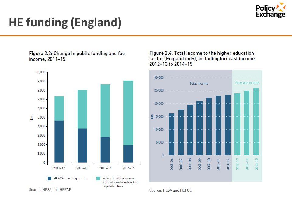 HE funding (England)