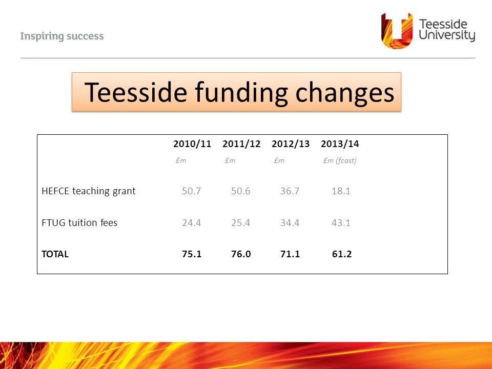 Teesside funding changes 2010/112011/122012/132013/14 £m£m£m£m (fcast) HEFCE teaching grant 50.7 50.6 36.7 18.1 FTUG tuition fees 24.4 25.4 34.4 43.1