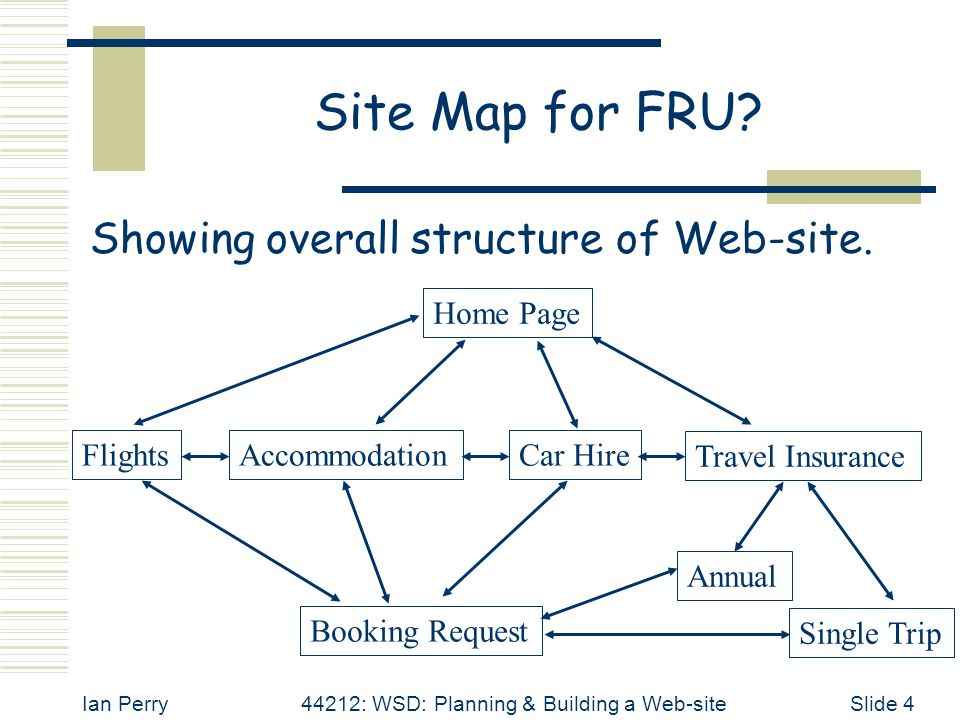 Ian Perry44212: WSD: Planning & Building a Web-siteSlide 4 Site Map for FRU? Showing overall structure of Web-site. Home Page FlightsAccommodationCar