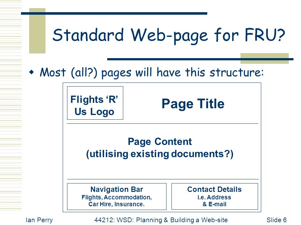 Ian Perry44212: WSD: Planning & Building a Web-siteSlide 6 Standard Web-page for FRU?  Most (all?) pages will have this structure: Flights 'R' Us Log