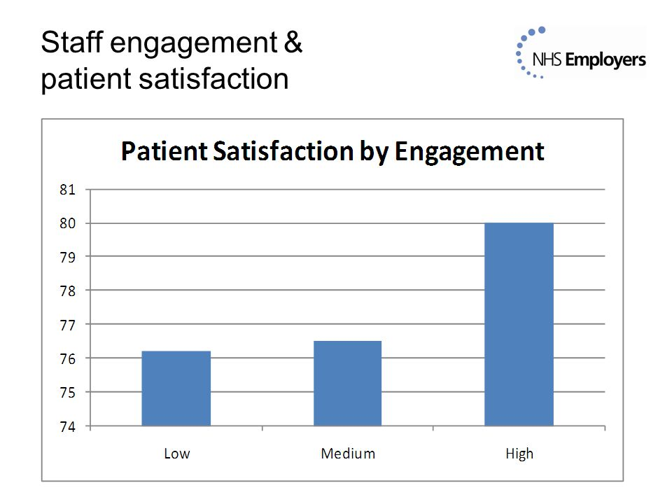 Staff engagement & patient satisfaction