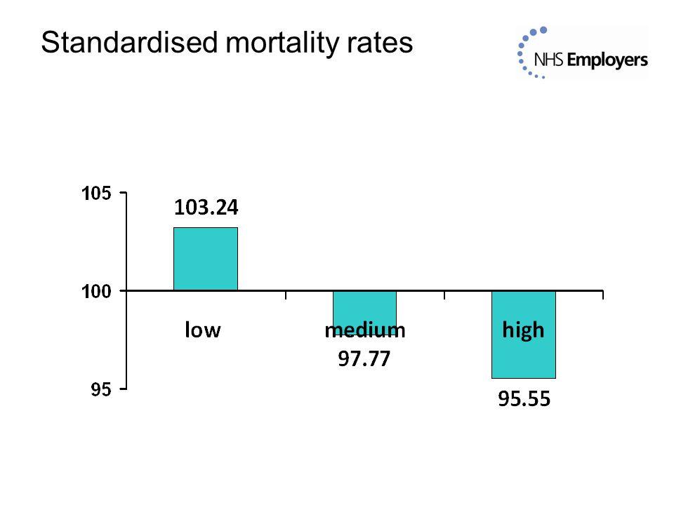 Standardised mortality rates