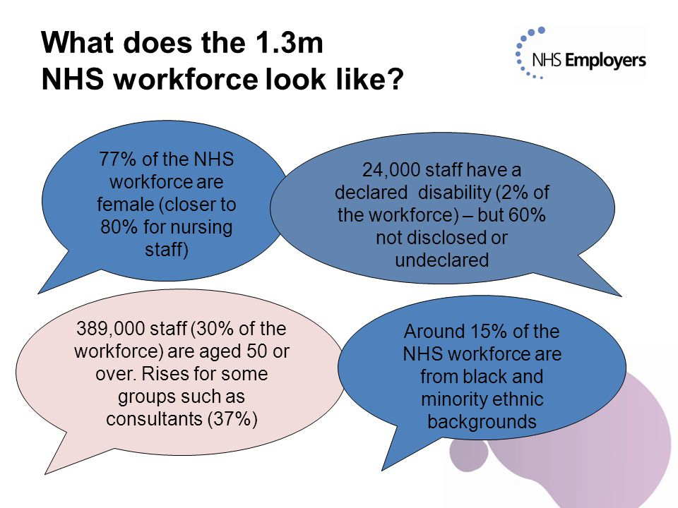 What does the 1.3m NHS workforce look like.