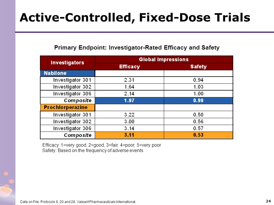 24 Primary Endpoint: Investigator-Rated Efficacy and Safety Active-Controlled, Fixed-Dose Trials Efficacy: 1=very good, 2=good, 3=fair, 4=poor, 5=very