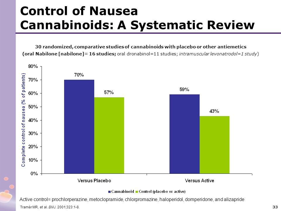 33 30 randomized, comparative studies of cannabinoids with placebo or other antiemetics (oral Nabilone [nabilone]= 16 studies; oral dronabinol=11 stud