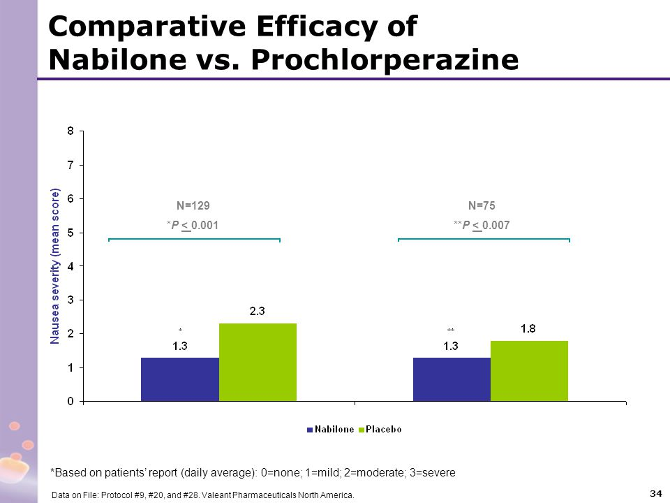 34 Comparative Efficacy of Nabilone vs. Prochlorperazine Data on File: Protocol #9, #20, and #28. Valeant Pharmaceuticals North America. *Based on pat