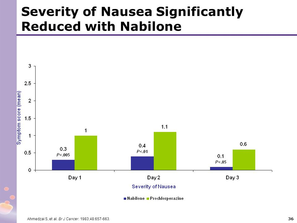 36 Severity of Nausea Significantly Reduced with Nabilone Ahmedzai S, et al. Br J Cancer. 1983;48:657-663.