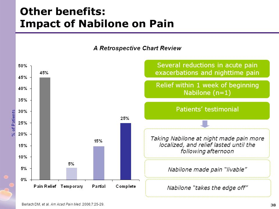 38 Several reductions in acute pain exacerbations and nighttime pain Relief within 1 week of beginning Nabilone (n=1) Patients' testimonial Taking Nab