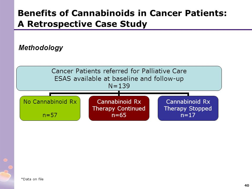 40 Benefits of Cannabinoids in Cancer Patients: A Retrospective Case Study Methodology *Data on file