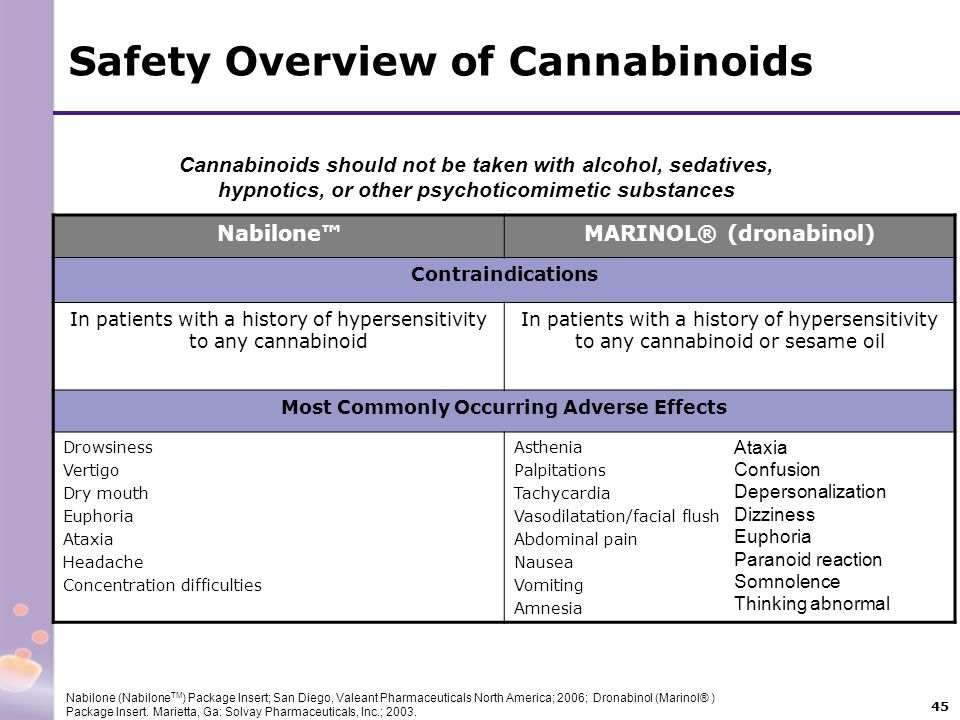 45 Safety Overview of Cannabinoids Nabilone™MARINOL® (dronabinol) Contraindications In patients with a history of hypersensitivity to any cannabinoid