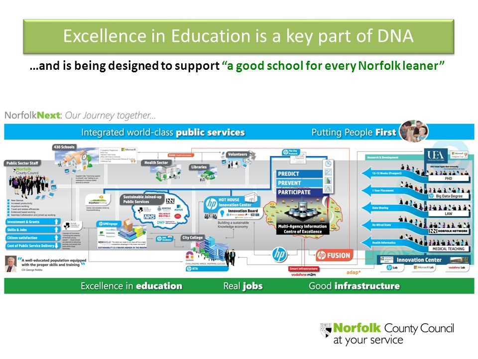 "…and is being designed to support ""a good school for every Norfolk leaner"" Excellence in Education is a key part of DNA"