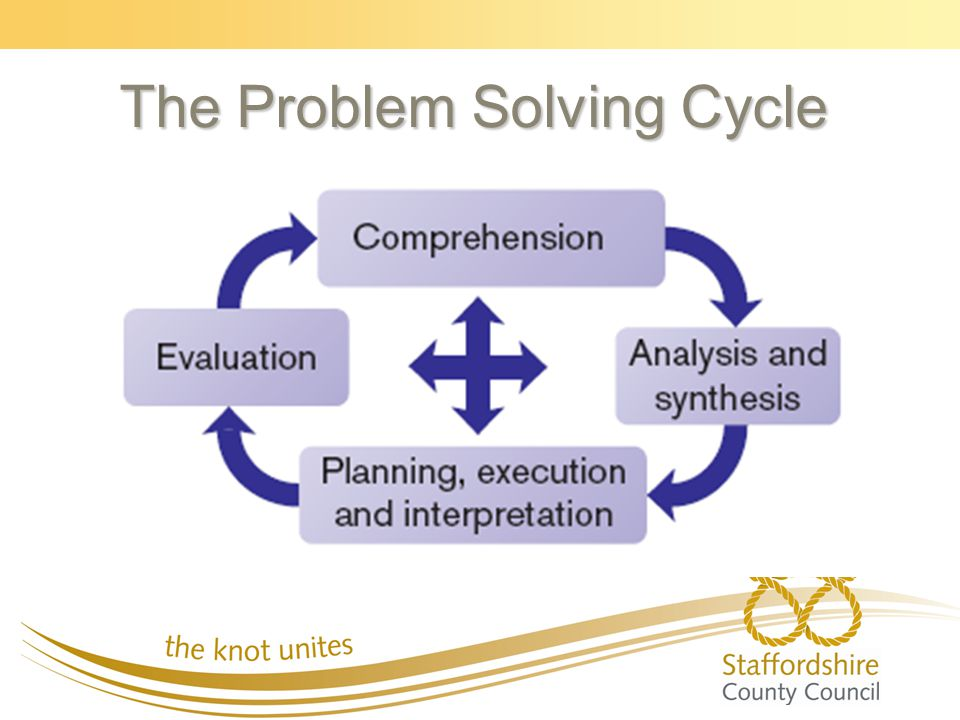 The Problem Solving Cycle
