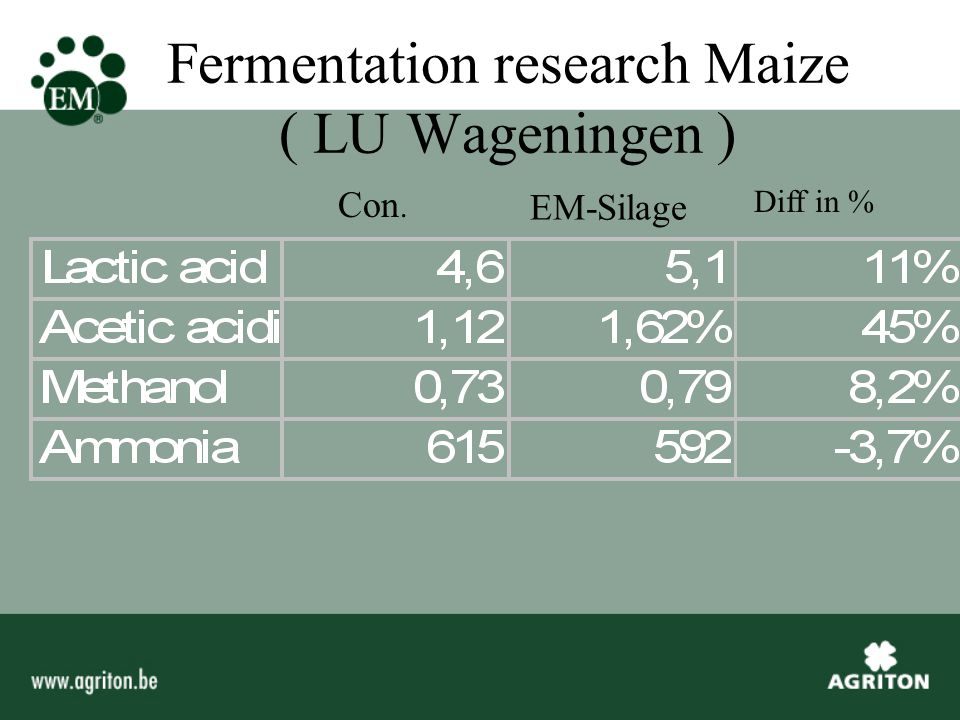 Fermentation research Maize ( LU Wageningen ) Con. EM-Silage Diff in %