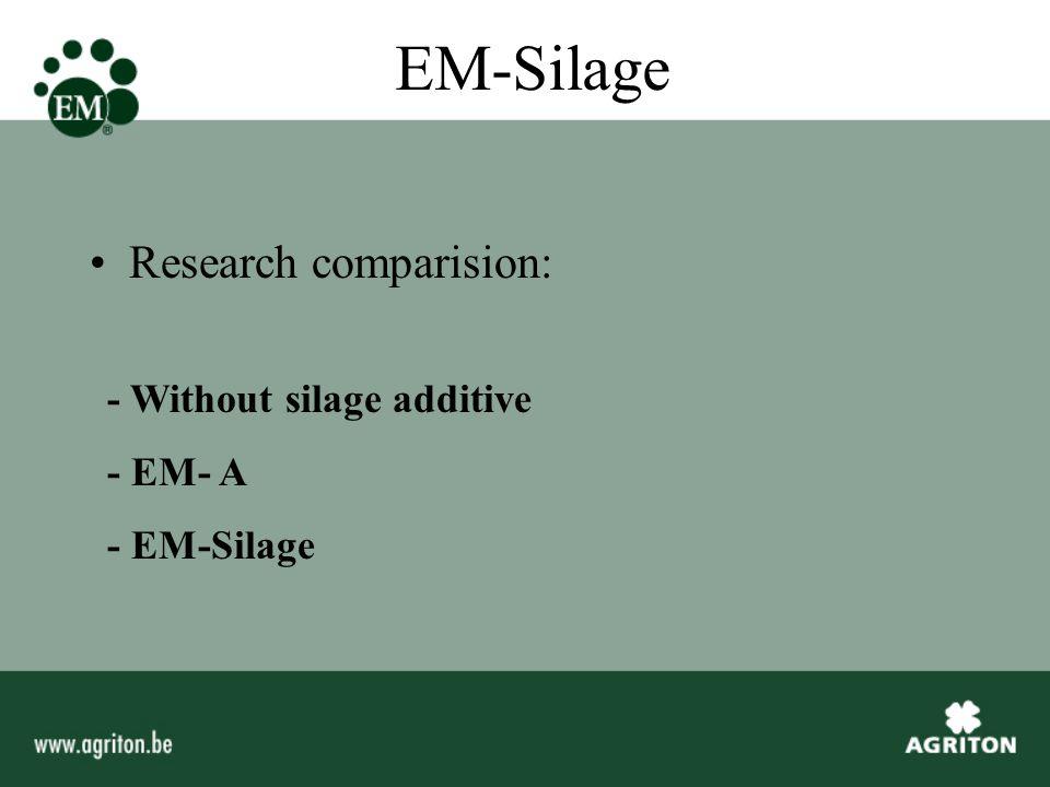 Fermentation research Maize ( LU Wageningen ) Con. EM-Silage Diff in %