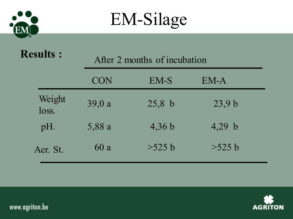 EM-Silage DM - - - 451 440 436 Weigt loss.2.73 3.00 6.70 11.5 24.0 21.2 pH.