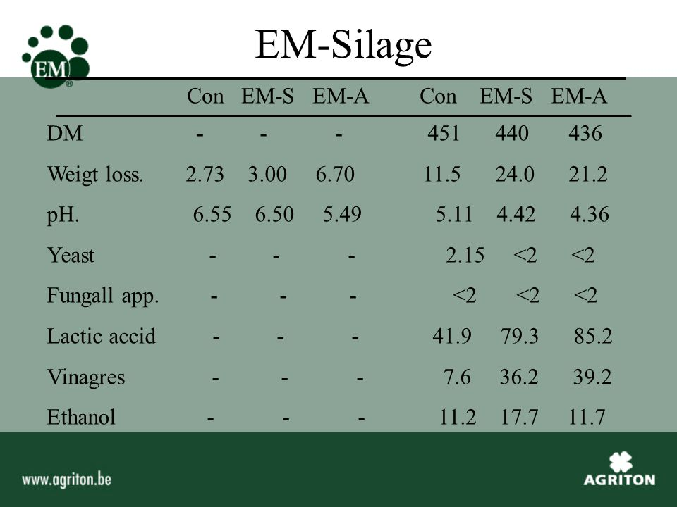 EM-Silage DM - - - 451 440 436 Weigt loss. 2.73 3.00 6.70 11.5 24.0 21.2 pH.