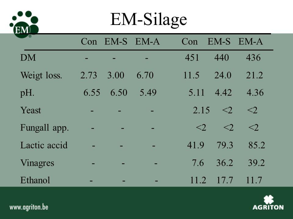 EM-Silage Con EM-S EM-A Con EM-S EM-A 1,2 Prop-diol - - - 0 10.0 9.0 2,3 But-diol - - - 0.3 0.3 0.3 Propionic acid - - - 2.2 2.4 2.7 1-Propanol - - - 0 2.3 2.9 Ammoniak - - - 2.5 3.5 3.6