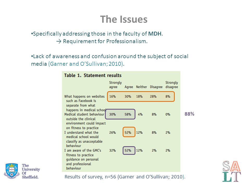 The Issues Specifically addressing those in the faculty of MDH.