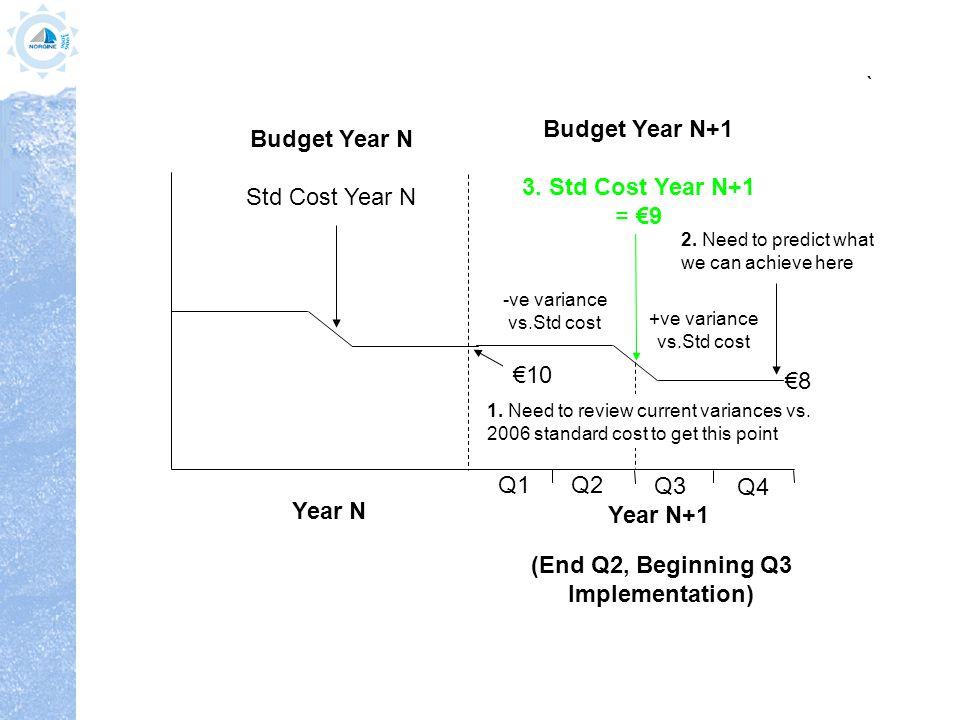 Std Cost Year N+1 = €9.5 Q1 €10 €8 Year N+1 Q2 Q3 Q4 Std Cost Year N+1 = €8.5 Q1 €10 €8 Year N+1 Q2 Q3 Q4 End Q3, Beginning Q4 Implementation End Q1, Beginning Q2 Implementation