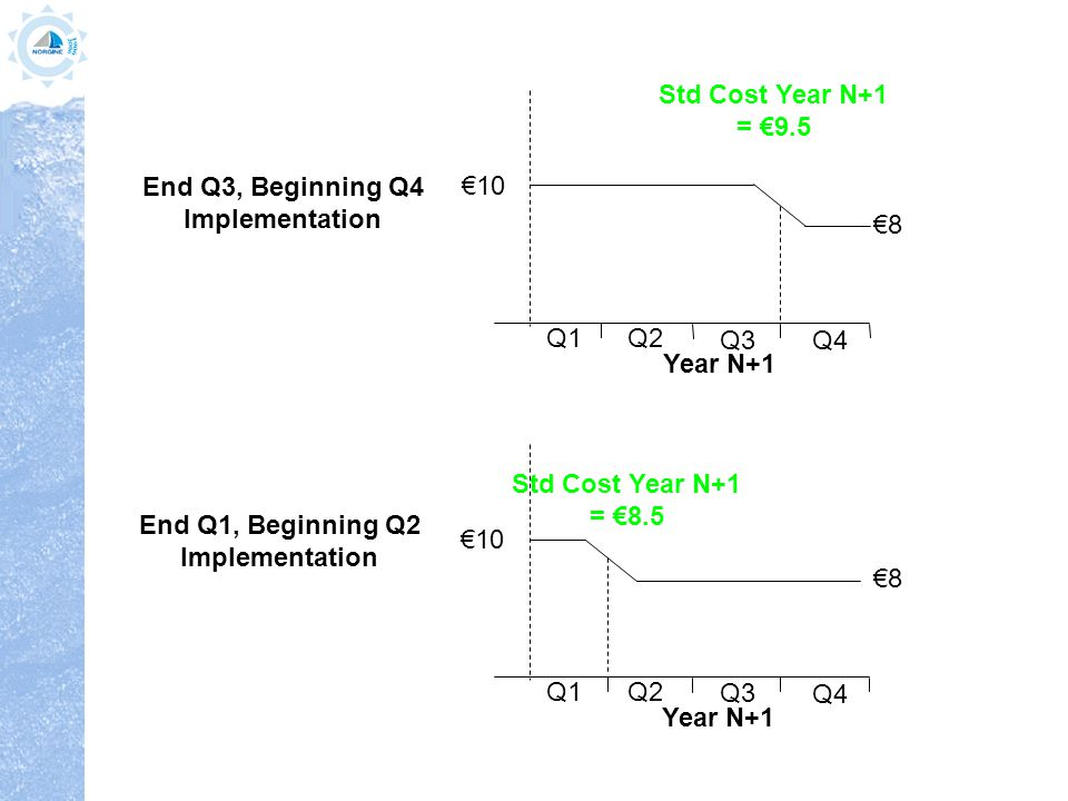 Std Cost Year N+1 = €9.5 Q1 €10 €8 Year N+1 Q2 Q3 Q4 Std Cost Year N+1 = €8.5 Q1 €10 €8 Year N+1 Q2 Q3 Q4 End Q3, Beginning Q4 Implementation End Q1, Beginning Q2 Implementation