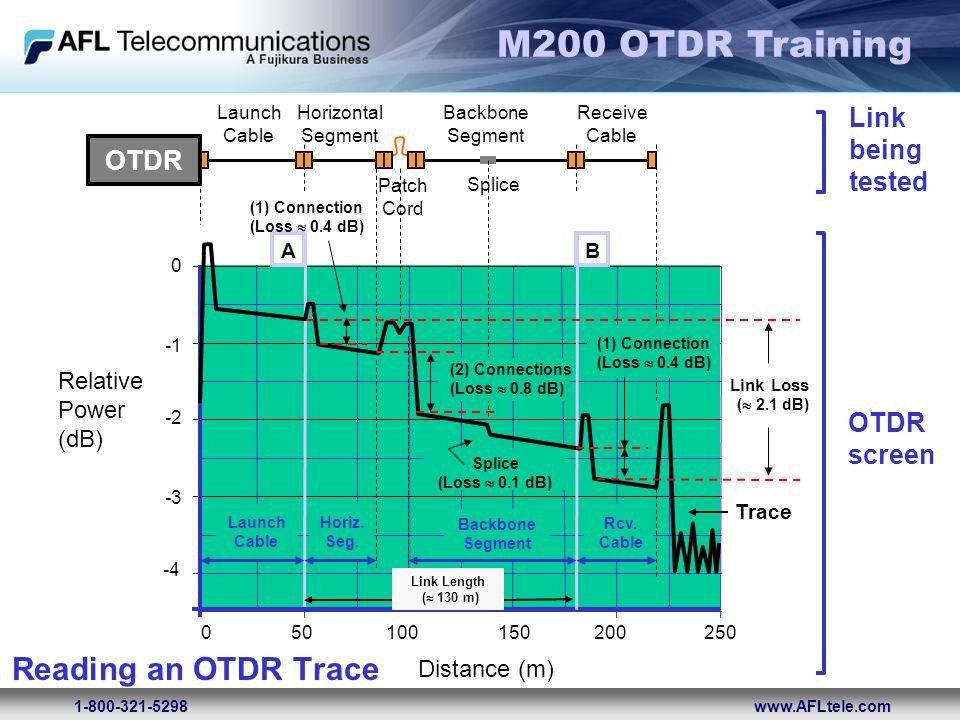 M200 OTDR Training 1-800-321-5298www.AFLtele.com OTDR screen 0 025050100150200 -2 -3 -4 Relative Power (dB) Distance (m) AB Link being tested OTDR Lau