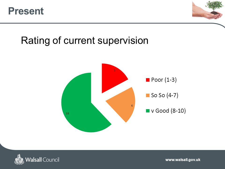 www.walsall.gov.uk Present Rating of current supervision