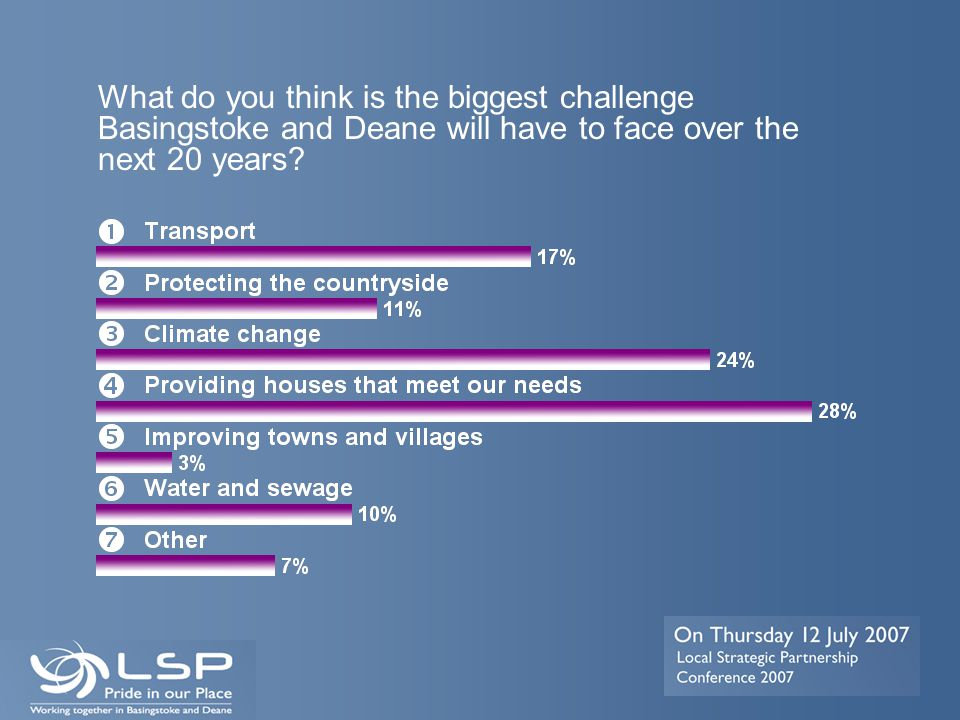 What do you think is the biggest challenge Basingstoke and Deane will have to face over the next 20 years?