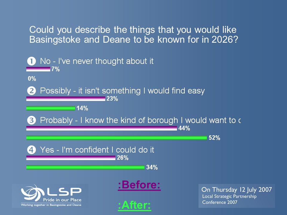 Could you describe the things that you would like Basingstoke and Deane to be known for in 2026? :Before: :After: