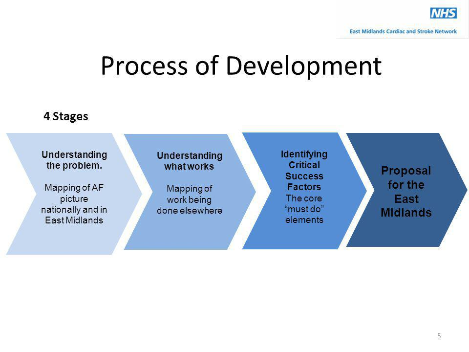 Process of Development Understanding the problem.