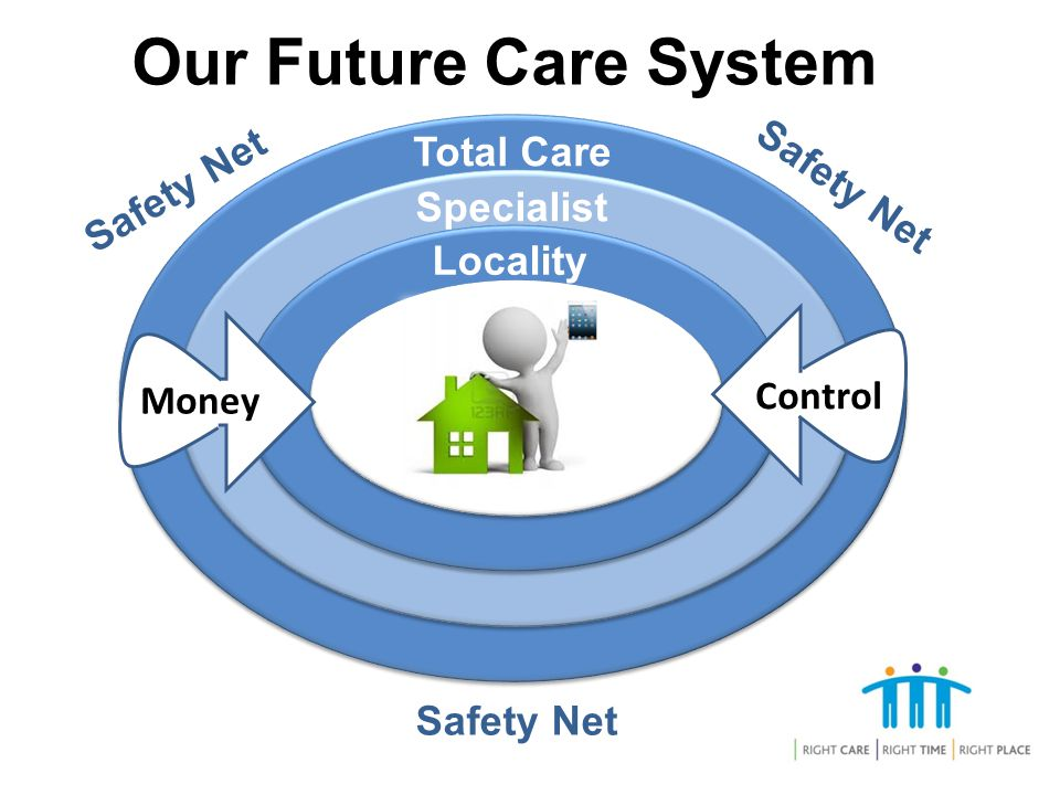 Safety Net Total Care Specialist Locality Safety Net Our Future Care System Safety Net Money Control