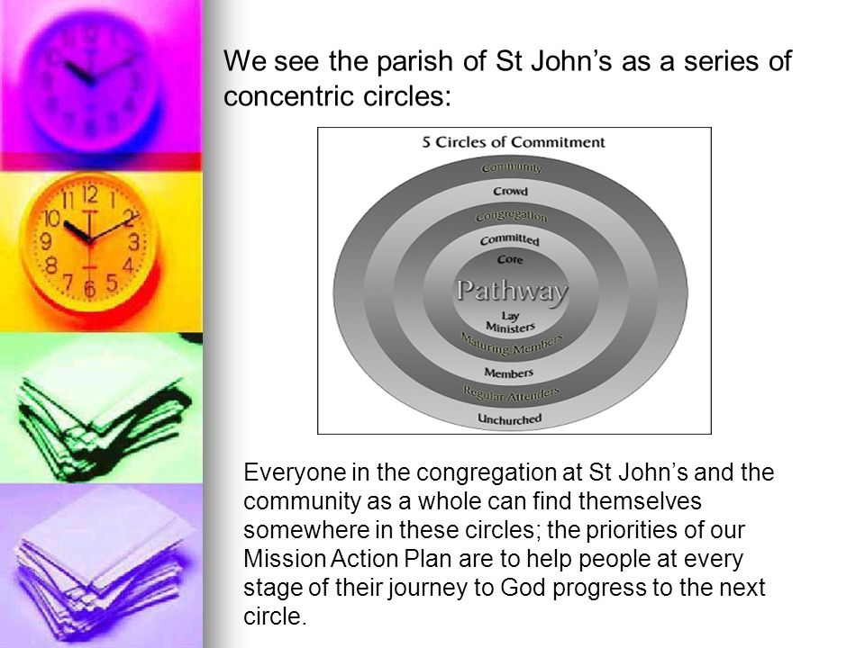 Everyone in the congregation at St John's and the community as a whole can find themselves somewhere in these circles; the priorities of our Mission A