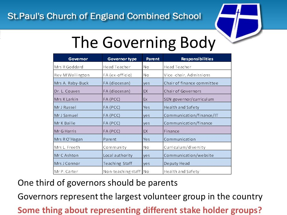 Governance Governors have a range of duties and powers under various 'Education acts' with a view to promoting high standards of educational achievement.