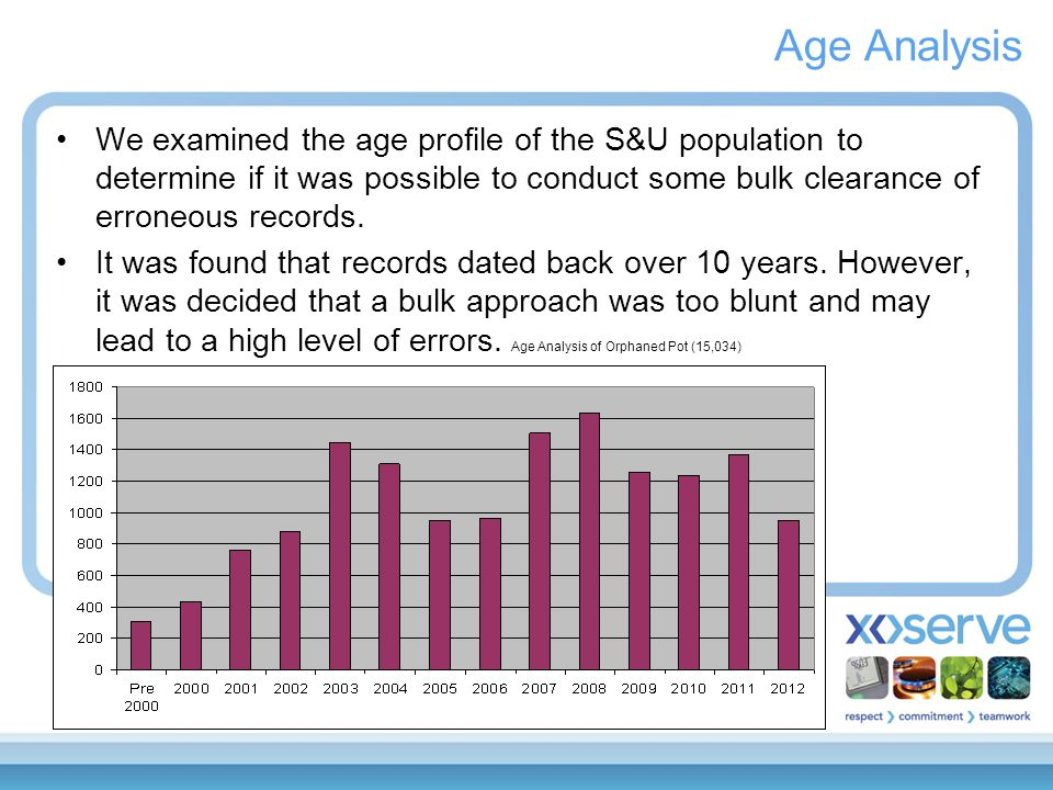 Age Analysis We examined the age profile of the S&U population to determine if it was possible to conduct some bulk clearance of erroneous records. It