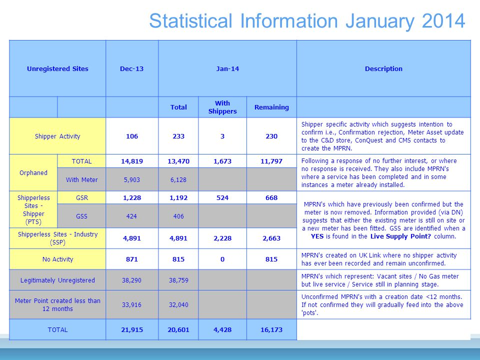 Statistical Information January 2014 Unregistered SitesDec-13Jan-14Description Total With Shippers Remaining Shipper Activity1062333230 Shipper specific activity which suggests intention to confirm i.e., Confirmation rejection, Meter Asset update to the C&D store, ConQuest and CMS contacts to create the MPRN.