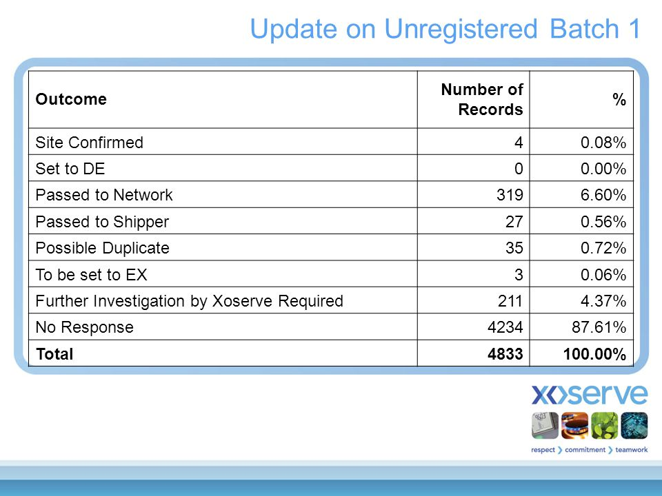 Update on Unregistered Batch 1 Outcome Number of Records % Site Confirmed40.08% Set to DE00.00% Passed to Network3196.60% Passed to Shipper270.56% Possible Duplicate350.72% To be set to EX30.06% Further Investigation by Xoserve Required2114.37% No Response423487.61% Total4833100.00%