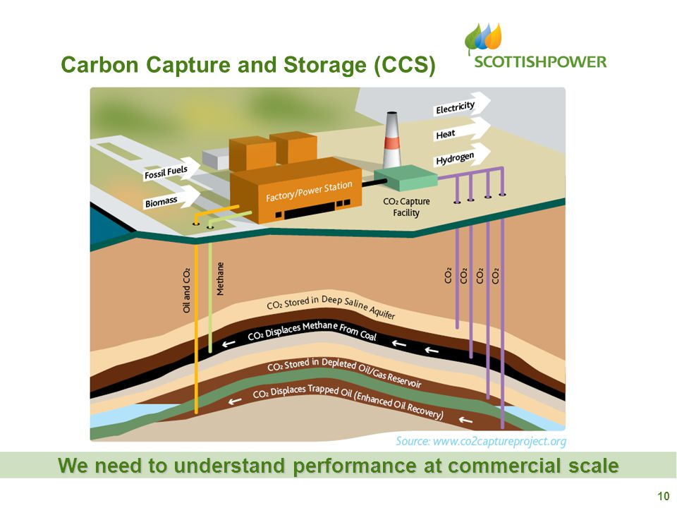 Carbon Capture and Storage (CCS) We need to understand performance at commercial scale 10