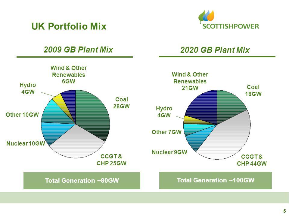 UK Portfolio Mix Hydro 4GW 2020 GB Plant Mix Total Generation ~100GW Nuclear 9GW CCGT & CHP 44GW Other 7GW Wind & Other Renewables 21GW Coal 18GW Hydro 4GW 2009 GB Plant Mix Total Generation ~80GW Nuclear 10GW CCGT & CHP 25GW Other 10GW Wind & Other Renewables 6GW Coal 28GW 5