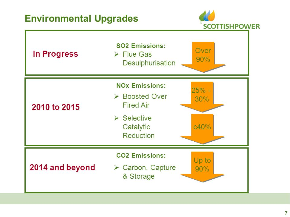 7 Environmental Upgrades Over 90% Over 90% SO2 Emissions:  Flue Gas Desulphurisation In Progress 25% - 30% 25% - 30% NOx Emissions:  Boosted Over Fi
