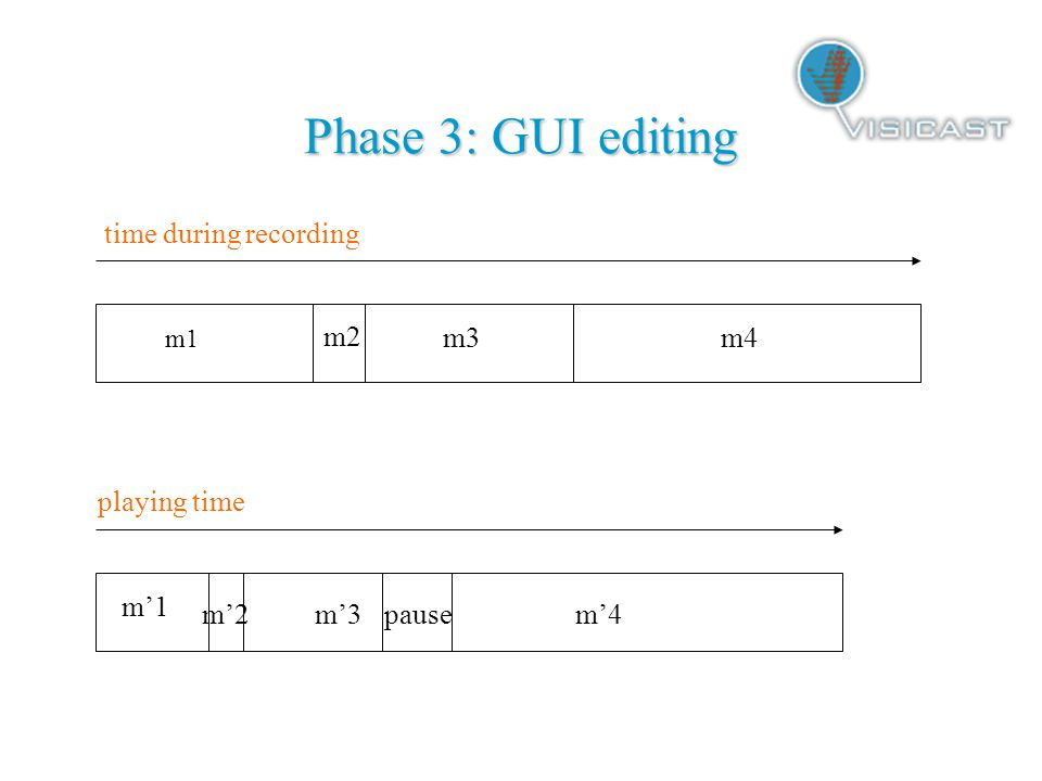 Phase 3: GUI editing time during recording m1 m2 m3m4 m'1 m'2m'3m'4pause playing time