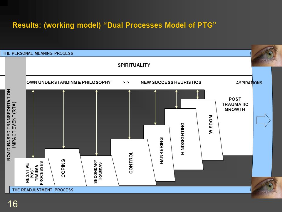 16 OWN UNDERSTANDING & PHILOSOPHY > > NEW SUCCESS HEURISTICS SPIRITUALITY Results: (working model) Dual Processes Model of PTG ROAD-BASED TRANSPORTATION IMPACT EVENT (RTA) THE PERSONAL MEANING PROCESS POST TRAUMATIC GROWTH THE READJUSTMENT PROCESS WISDOM HINDSIGHTING HANKERING CONTROL SECONDARY TRAUMAS COPING NEGATIVE POST TRAUMA PROCESSES ASPIRATIONS